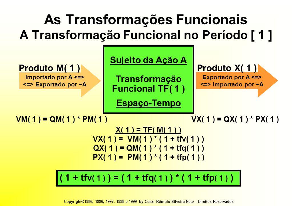 Copyright©1986, 1996, 1997, 1998 e 1999 by Cesar Rômulo Silveira Neto - Direitos Reservados VM( 1 ) = QM( 1 ) * PM( 1 )VX( 1 ) = QX( 1 ) * PX( 1 ) X( 1 ) = TF( M( 1 ) ) VX( 1 ) = VM( 1 ) * ( 1 + tfv( 1 ) ) QX( 1 ) = QM( 1 ) * ( 1 + tfq( 1 ) ) PX( 1 ) = PM( 1 ) * ( 1 + tfp( 1 ) ) ( 1 + tfv ( 1 ) ) = ( 1 + tfq ( 1 ) ) * ( 1 + tfp ( 1 ) ) As Transformações Funcionais A Transformação Funcional no Período [ 1 ] Sujeito da Ação A Transformação Funcional TF( 1 ) Espaço-Tempo Importado por A Exportado por ~A Produto M( 1 ) Exportado por A Importado por ~A Produto X( 1 )