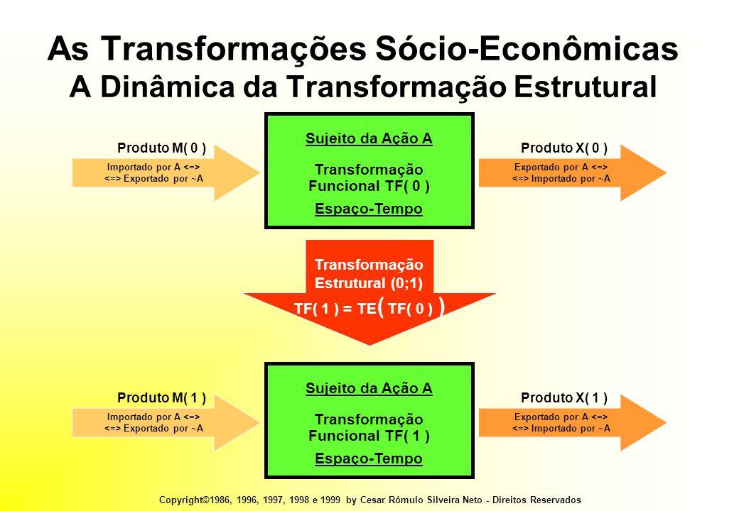 Copyright©1986, 1996, 1997, 1998 e 1999 by Cesar Rômulo Silveira Neto - Direitos Reservados Transformação Estrutural (0;1) TF( 1 ) = TE ( TF( 0 ) ) Sujeito da Ação A Transformação Funcional TF( 0 ) Espaço-Tempo Importado por A Exportado por ~A Produto M( 0 ) Exportado por A Importado por ~A Produto X( 0 ) As Transformações Sócio-Econômicas A Dinâmica da Transformação Estrutural Sujeito da Ação A Transformação Funcional TF( 1 ) Espaço-Tempo Importado por A Exportado por ~A Produto M( 1 ) Exportado por A Importado por ~A Produto X( 1 )