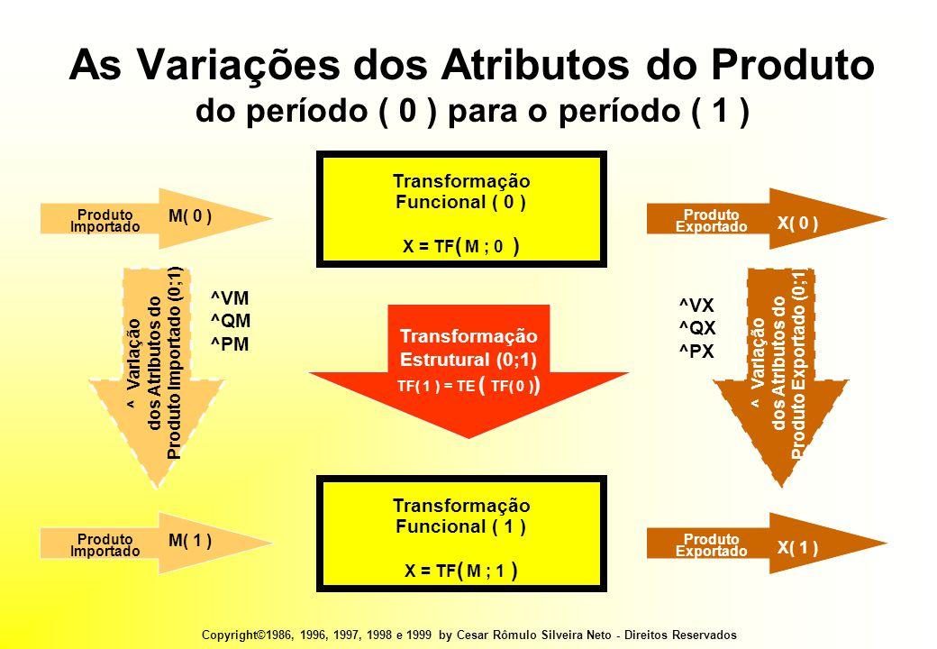 Copyright©1986, 1996, 1997, 1998 e 1999 by Cesar Rômulo Silveira Neto - Direitos Reservados As Variações dos Atributos do Produto do período ( 0 ) para o período ( 1 ) Transformação Funcional ( 0 ) X = TF ( M ; 0 ) Produto Importado M( 0 ) Produto Exportado X( 0 ) Transformação Funcional ( 1 ) X = TF ( M ; 1 ) Produto Importado M( 1 ) Produto Exportado X( 1 ) Transformação Estrutural (0;1) TF( 1 ) = TE ( TF( 0 ) ) ^ Variação dos Atributos do Produto Importado (0;1) ^ Variação dos Atributos do Produto Exportado (0;1) ^VM ^QM ^PM ^VX ^QX ^PX
