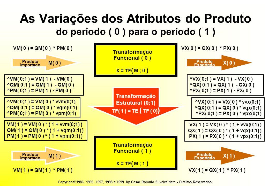Copyright©1986, 1996, 1997, 1998 e 1999 by Cesar Rômulo Silveira Neto - Direitos Reservados As Variações dos Atributos do Produto do período ( 0 ) para o período ( 1 ) Transformação Funcional ( 0 ) X = TF ( M ; 0 ) Produto Importado M( 0 ) Produto Exportado X( 0 ) Transformação Funcional ( 1 ) X = TF ( M ; 1 ) Produto Importado M( 1 ) Produto Exportado X( 1 ) Transformação Estrutural (0;1) TF( 1 ) = TE ( TF ( 0) ) VM( 0 ) = QM( 0 ) * PM( 0 )VX( 0 ) = QX( 0 ) * PX( 0 ) VM( 1 ) = QM( 1 ) * PM( 1 )VX( 1 ) = QX( 1 ) * PX( 1 ) VM( 1 ) = VM( 0 ) * ( 1 + vvm(0;1) ) QM( 1 ) = QM( 0 ) * ( 1 + vqm(0;1) ) PM( 1 ) = PM( 0 ) * ( 1 + vpm(0;1) ) VX( 1 ) = VX( 0 ) * ( 1 + vvx(0;1) ) QX( 1 ) = QX( 0 ) * ( 1 + vqx(0;1) ) PX( 1 ) = PX( 0 ) * ( 1 + vpx(0;1) ) ^VM( 0;1 ) = VM( 0 ) * vvm(0;1) ^QM( 0;1 ) = QM( 0 ) * vqm(0;1) ^PM( 0;1 ) = PM( 0 ) * vpm(0;1) ^VX( 0;1 ) = VX( 0 ) * vvx(0;1) ^QX( 0;1 ) = QX( 0 ) * vqx(0;1) ^PX( 0;1 ) = PX( 0 ) * vpx(0;1) ^VM( 0;1 ) = VM( 1 ) - VM( 0 ) ^QM( 0;1 ) = QM( 1 ) - QM( 0 ) ^PM( 0;1 ) = PM( 1 ) - PM( 0 ) ^VX( 0;1 ) = VX( 1 ) - VX( 0 ) ^QX( 0;1 ) = QX( 1 ) - QX( 0 ) ^PX( 0;1 ) = PX( 1 ) - PX( 0 )