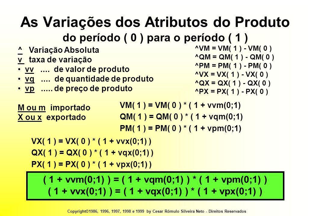 Copyright©1986, 1996, 1997, 1998 e 1999 by Cesar Rômulo Silveira Neto - Direitos Reservados As Variações dos Atributos do Produto do período ( 0 ) para o período ( 1 ) ( 1 + vvm(0;1) ) = ( 1 + vqm(0;1) ) * ( 1 + vpm(0;1) ) ( 1 + vvx(0;1) ) = ( 1 + vqx(0;1) ) * ( 1 + vpx(0;1) ) ^ Variação Absoluta v taxa de variação • vv....