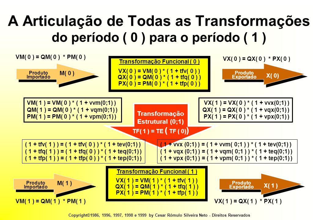 Copyright©1986, 1996, 1997, 1998 e 1999 by Cesar Rômulo Silveira Neto - Direitos Reservados Transformação Estrutural (0;1) TF( 1 ) = TE ( TF ( 0) ) A Articulação de Todas as Transformações do período ( 0 ) para o período ( 1 ) Transformação Funcional ( 0 ) VX( 0 ) = VM( 0 ) * ( 1 + tfv( 0 ) ) QX( 0 ) = QM( 0 ) * ( 1 + tfq( 0 ) ) PX( 0 ) = PM( 0 ) * ( 1 + tfp( 0 ) ) Produto Importado M( 0 ) Produto Exportado X( 0) Transformação Funcional ( 1 ) VX( 1 ) = VM( 1 ) * ( 1 + tfv( 1 ) ) QX( 1 ) = QM( 1 ) * ( 1 + tfq( 1 ) ) PX( 1 ) = PM( 1 ) * ( 1 + tfp( 1 ) ) Produto Importado M( 1 ) Produto Exportado X( 1 ) VM( 0 ) = QM( 0 ) * PM( 0 ) VX( 0 ) = QX( 0 ) * PX( 0 ) VM( 1 ) = QM( 1 ) * PM( 1 )VX( 1 ) = QX( 1 ) * PX( 1 ) VM( 1 ) = VM( 0 ) * ( 1 + vvm(0;1) ) QM( 1 ) = QM( 0 ) * ( 1 + vqm(0;1) ) PM( 1 ) = PM( 0 ) * ( 1 + vpm(0;1) ) VX( 1 ) = VX( 0 ) * ( 1 + vvx(0;1) ) QX( 1 ) = QX( 0 ) * ( 1 + vqx(0;1) ) PX( 1 ) = PX( 0 ) * ( 1 + vpx(0;1) ) ( 1 + tfv( 1 ) ) = ( 1 + tfv( 0 ) ) * ( 1 + tev(0;1) ) ( 1 + tfq( 1 ) ) = ( 1 + tfq( 0 ) ) * ( 1 + teq(0;1) ) ( 1 + tfp( 1 ) ) = ( 1 + tfp( 0 ) ) * ( 1 + tep(0;1) ) ( 1 + vvx (0;1) ) = ( 1 + vvm( 0;1 ) ) * ( 1 + tev(0;1) ) ( 1 + vqx (0;1) ) = ( 1 + vqm( 0;1 ) ) * ( 1 + teq(0;1) ) ( 1 + vpx (0;1) ) = ( 1 + vpm( 0;1 ) ) * ( 1 + tep(0;1) )