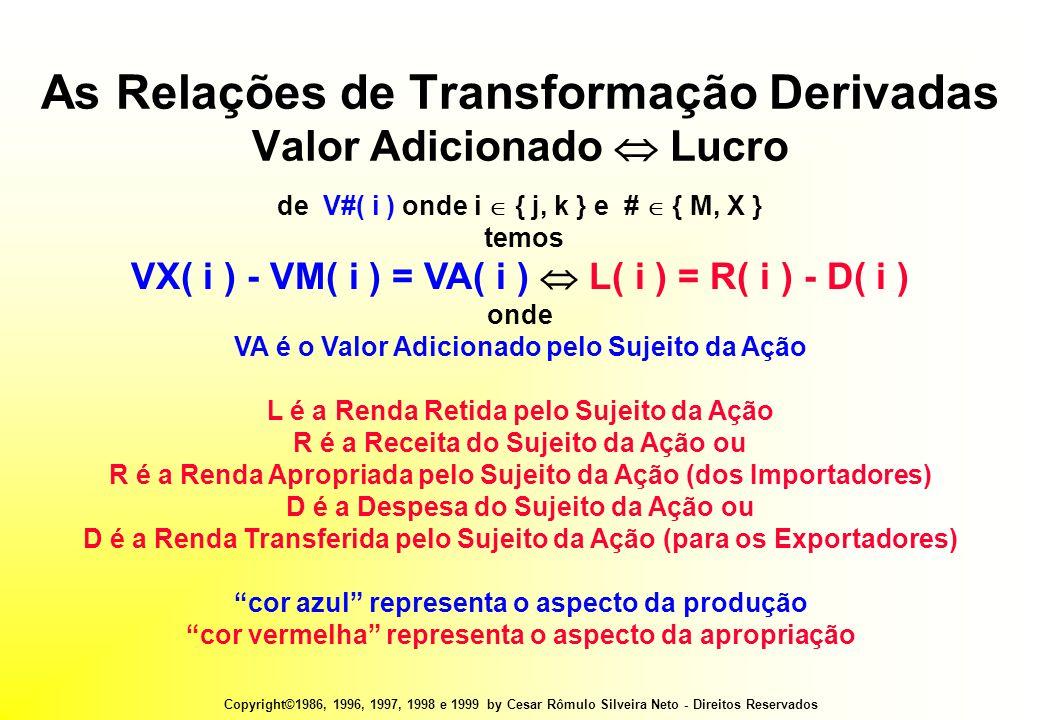 Copyright©1986, 1996, 1997, 1998 e 1999 by Cesar Rômulo Silveira Neto - Direitos Reservados As Relações de Transformação Derivadas Valor Adicionado  Lucro de V#( i ) onde i  { j, k } e #  { M, X } temos VX( i ) - VM( i ) = VA( i )  L( i ) = R( i ) - D( i ) onde VA é o Valor Adicionado pelo Sujeito da Ação L é a Renda Retida pelo Sujeito da Ação R é a Receita do Sujeito da Ação ou R é a Renda Apropriada pelo Sujeito da Ação (dos Importadores) D é a Despesa do Sujeito da Ação ou D é a Renda Transferida pelo Sujeito da Ação (para os Exportadores) cor azul representa o aspecto da produção cor vermelha representa o aspecto da apropriação