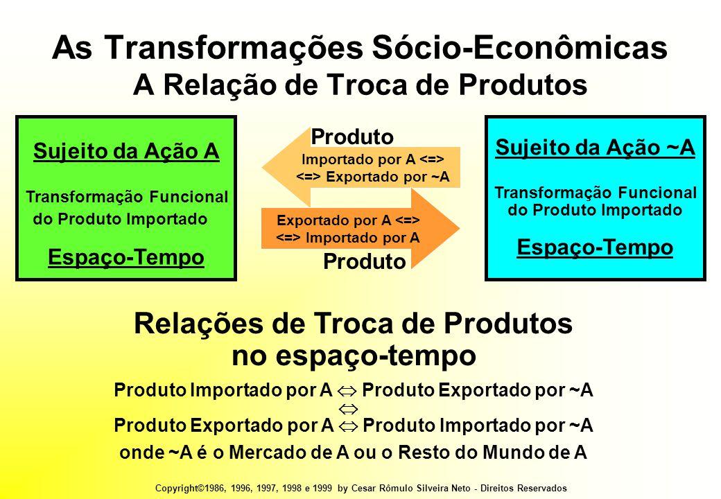 Copyright©1986, 1996, 1997, 1998 e 1999 by Cesar Rômulo Silveira Neto - Direitos Reservados As Transformações Sócio-Econômicas A Relação de Troca de Produtos Relações de Troca de Produtos no espaço-tempo Produto Importado por A  Produto Exportado por ~A  Produto Exportado por A  Produto Importado por ~A onde ~A é o Mercado de A ou o Resto do Mundo de A Sujeito da Ação ~A Transformação Funcional do Produto Importado Espaço-Tempo Importado por A Exportado por ~A Produto Exportado por A Importado por A Produto Sujeito da Ação A Transformação Funcional do Produto Importado Espaço-Tempo
