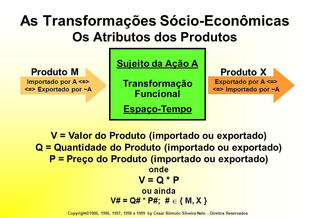 Copyright©1986, 1996, 1997, 1998 e 1999 by Cesar Rômulo Silveira Neto - Direitos Reservados V = Valor do Produto (importado ou exportado) Q = Quantidade do Produto (importado ou exportado) P = Preço do Produto (importado ou exportado) onde V = Q * P ou ainda V# = Q# * P#; #  { M, X } Sujeito da Ação A Transformação Funcional Espaço-Tempo Importado por A Exportado por ~A Produto M Exportado por A Importado por ~A Produto X As Transformações Sócio-Econômicas Os Atributos dos Produtos