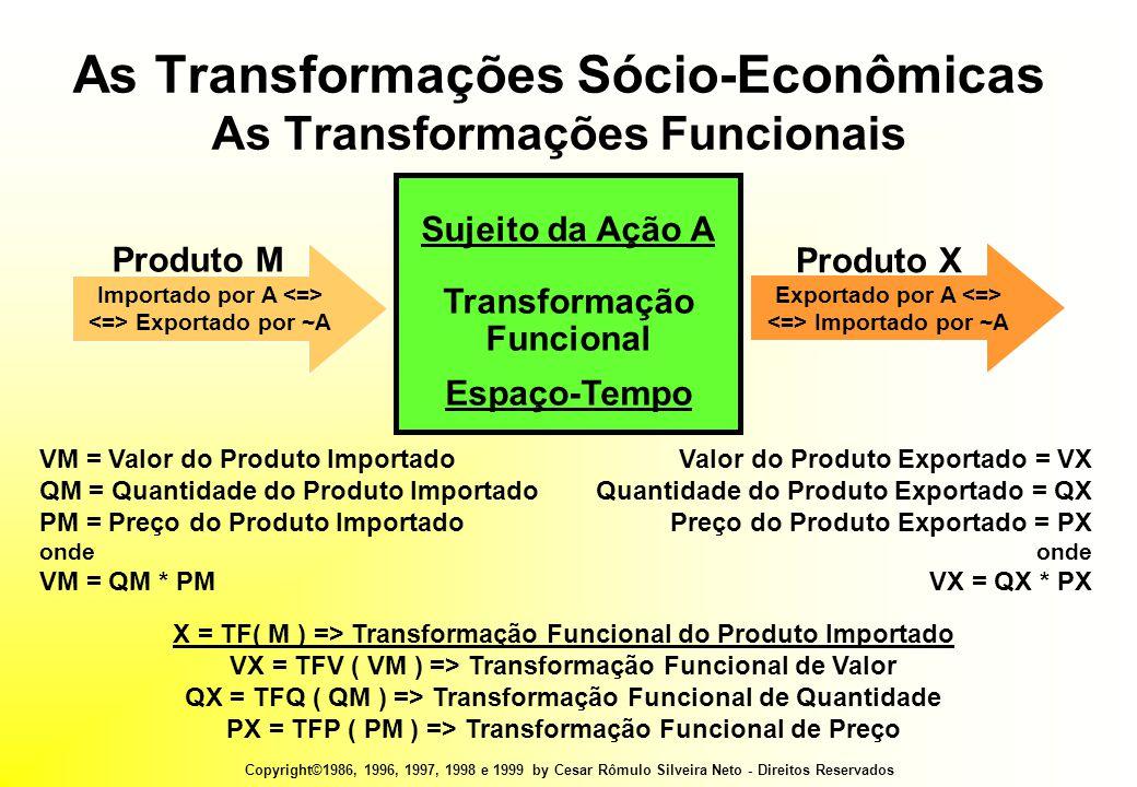 Copyright©1986, 1996, 1997, 1998 e 1999 by Cesar Rômulo Silveira Neto - Direitos Reservados VM = Valor do Produto Importado QM = Quantidade do Produto Importado PM = Preço do Produto Importado onde VM = QM * PM Valor do Produto Exportado = VX Quantidade do Produto Exportado = QX Preço do Produto Exportado = PX onde VX = QX * PX As Transformações Sócio-Econômicas As Transformações Funcionais Sujeito da Ação A Transformação Funcional Espaço-Tempo Importado por A Exportado por ~A Produto M Exportado por A Importado por ~A Produto X X = TF( M ) => Transformação Funcional do Produto Importado VX = TFV ( VM ) => Transformação Funcional de Valor QX = TFQ ( QM ) => Transformação Funcional de Quantidade PX = TFP ( PM ) => Transformação Funcional de Preço