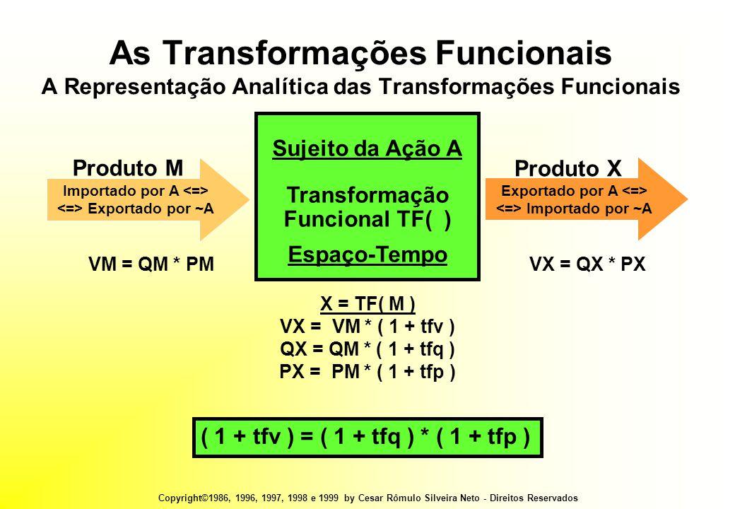 Copyright©1986, 1996, 1997, 1998 e 1999 by Cesar Rômulo Silveira Neto - Direitos Reservados VM = QM * PMVX = QX * PX X = TF( M ) VX = VM * ( 1 + tfv ) QX = QM * ( 1 + tfq ) PX = PM * ( 1 + tfp ) ( 1 + tfv ) = ( 1 + tfq ) * ( 1 + tfp ) As Transformações Funcionais A Representação Analítica das Transformações Funcionais Sujeito da Ação A Transformação Funcional TF( ) Espaço-Tempo Importado por A Exportado por ~A Produto M Exportado por A Importado por ~A Produto X