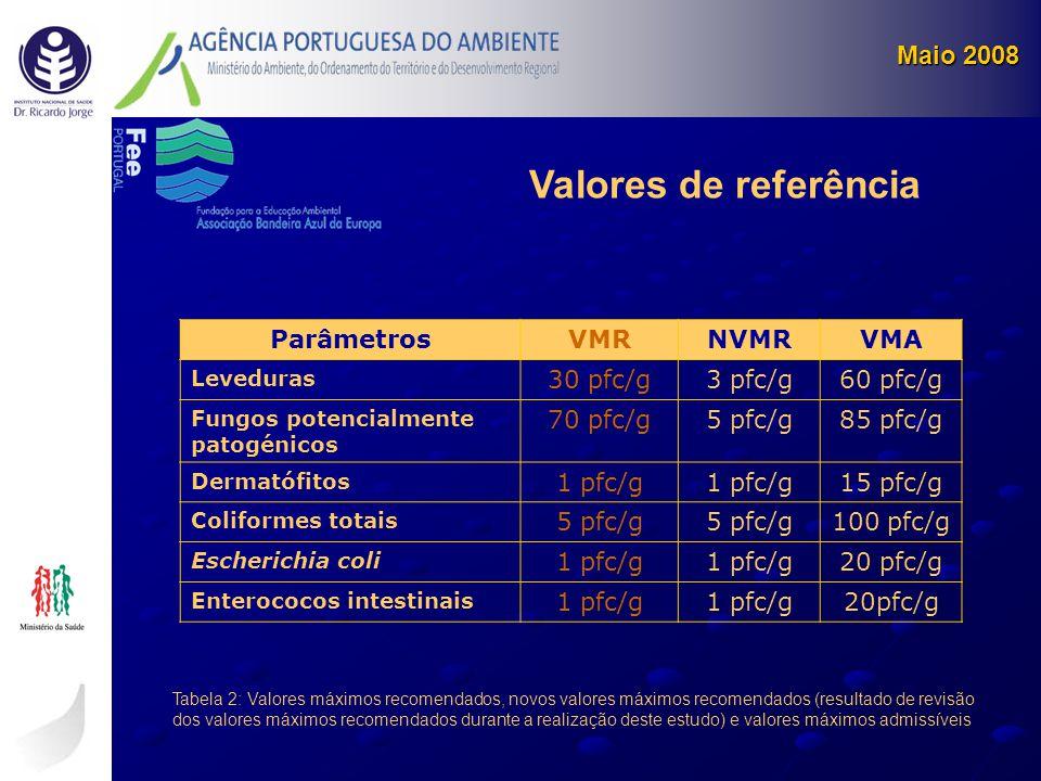 Parâmetros VMRNVMRVMA Leveduras 30 pfc/g3 pfc/g60 pfc/g Fungos potencialmente patogénicos 70 pfc/g5 pfc/g85 pfc/g Dermatófitos 1 pfc/g 15 pfc/g Colifo