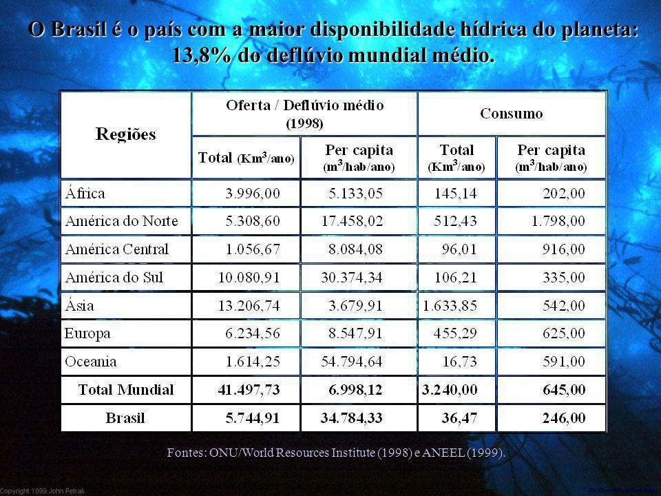 O Brasil é o país com a maior disponibilidade hídrica do planeta: 13,8% do deflúvio mundial médio. Fontes: ONU/World Resources Institute (1998) e ANEE