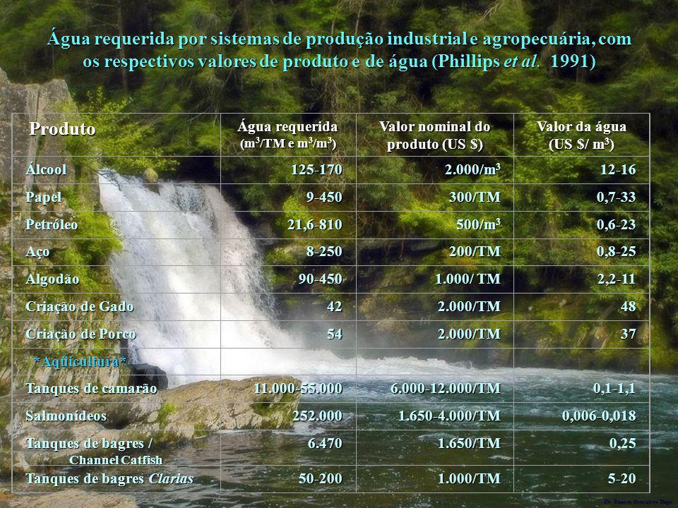 Dr. Glaucio Gonçalves Tiago Produto Água requerida (m 3 /TM e m 3 /m 3 ) Valor nominal do produto (US $) Valor da água (US $/ m 3 ) Álcool125-170 2.00