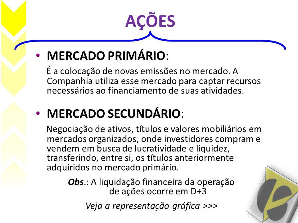 AÇÕES • MERCADO PRIMÁRIO: É a colocação de novas emissões no mercado. A Companhia utiliza esse mercado para captar recursos necessários ao financiamen