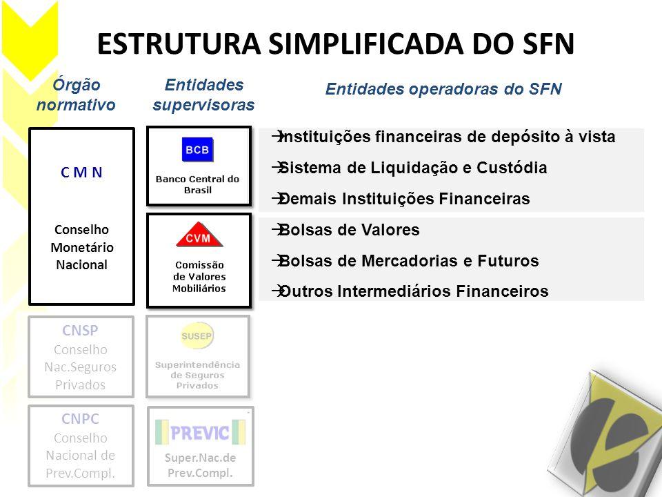 ESTRUTURA SIMPLIFICADA DO SFN Órgão normativo Entidades supervisoras C M N Conselho Monetário Nacional Entidades operadoras do SFN  Instituições fina