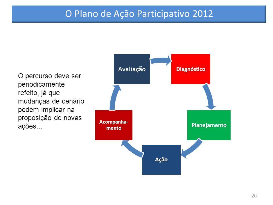 20 O percurso deve ser periodicamente refeito, já que mudanças de cenário podem implicar na proposição de novas ações...Diagnóstico Planejamento Ação Acompanha- mento Avaliação O Plano de Ação Participativo 2012