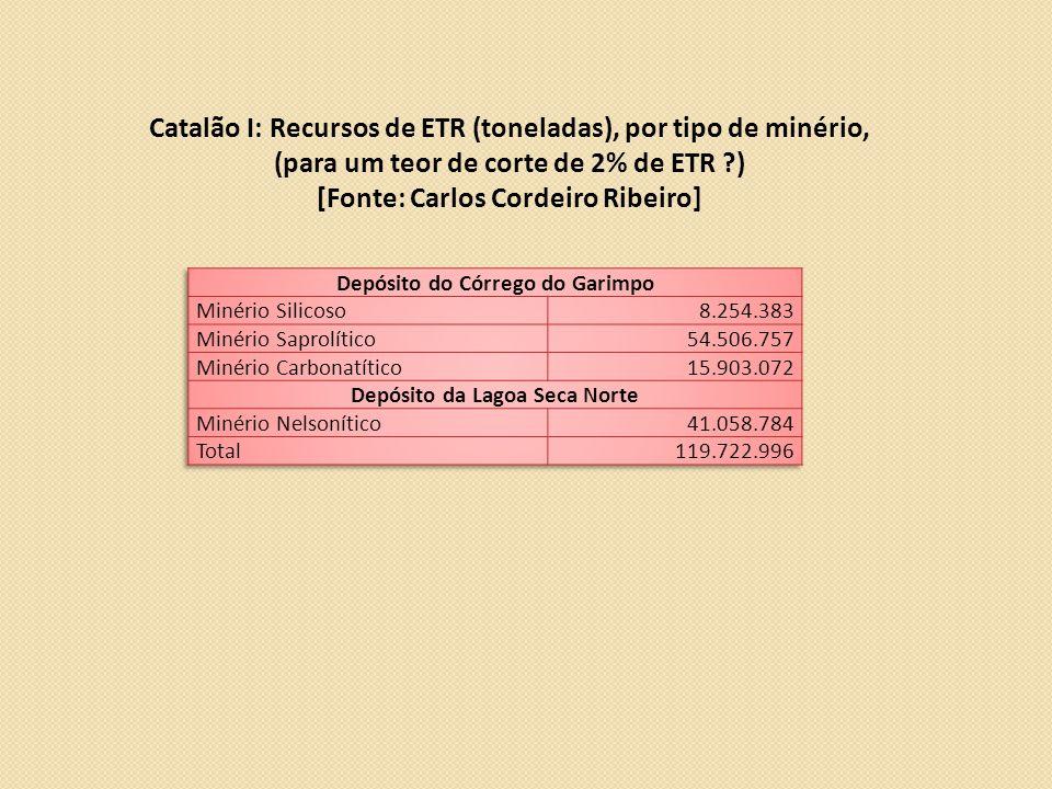 Catalão I: Recursos de ETR (toneladas), por tipo de minério, (para um teor de corte de 2% de ETR ?) [Fonte: Carlos Cordeiro Ribeiro]