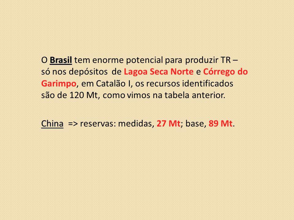 Brasil O Brasil tem enorme potencial para produzir TR – só nos depósitos de Lagoa Seca Norte e Córrego do Garimpo, em Catalão I, os recursos identificados são de 120 Mt, como vimos na tabela anterior.