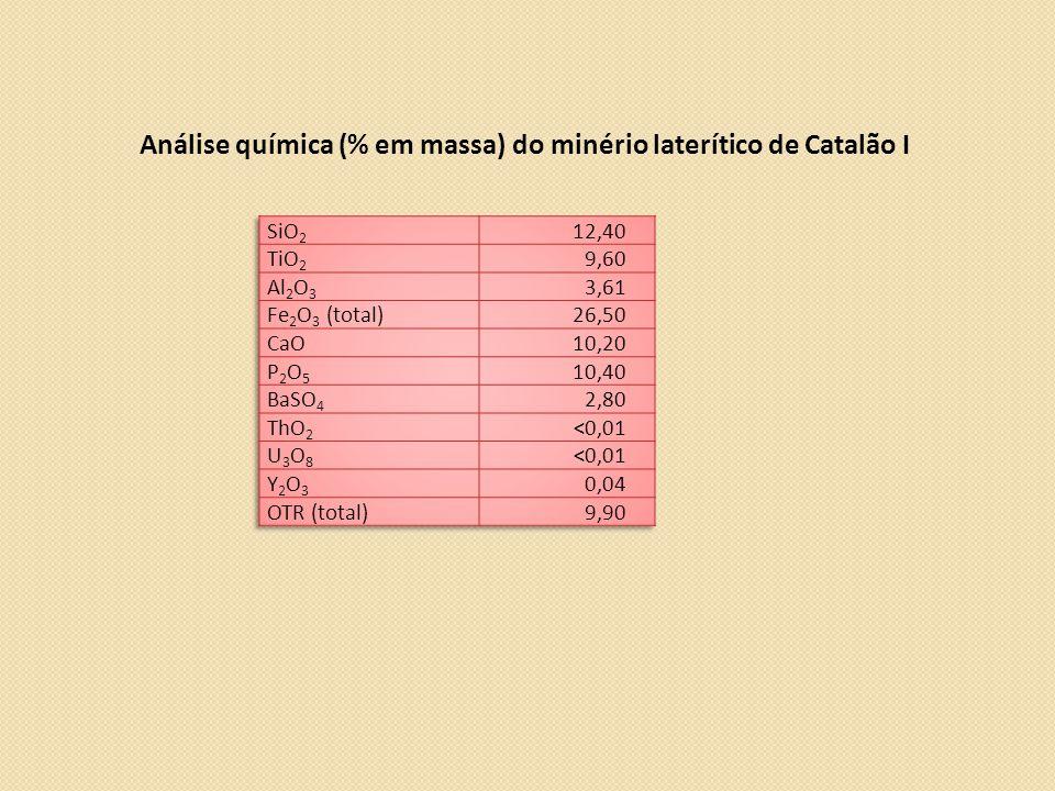Análise química (% em massa) do minério laterítico de Catalão I