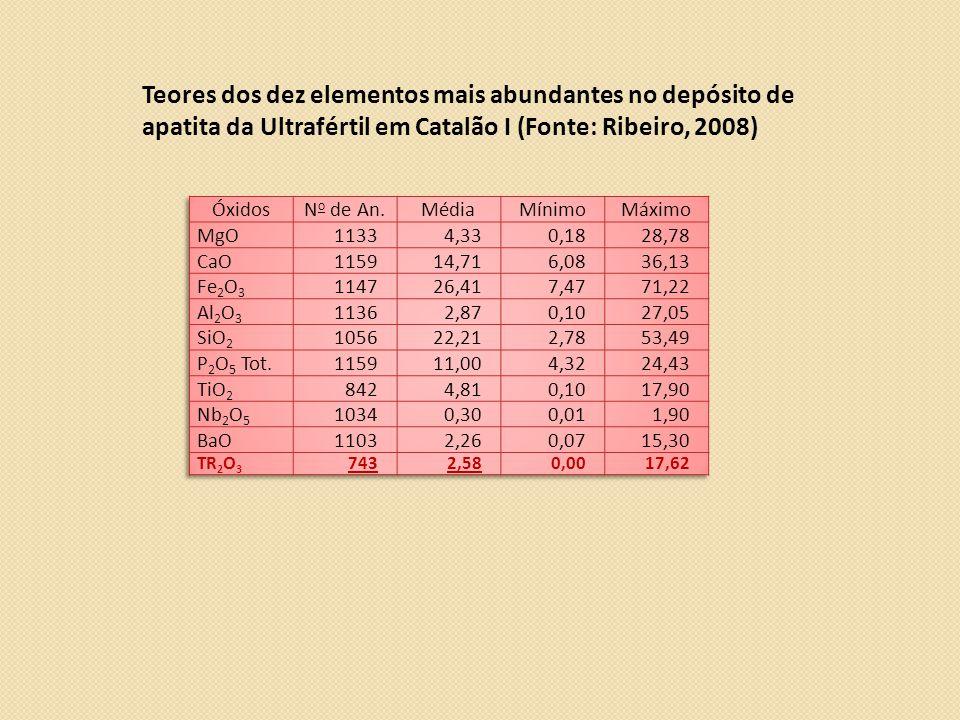 Teores dos dez elementos mais abundantes no depósito de apatita da Ultrafértil em Catalão I (Fonte: Ribeiro, 2008)