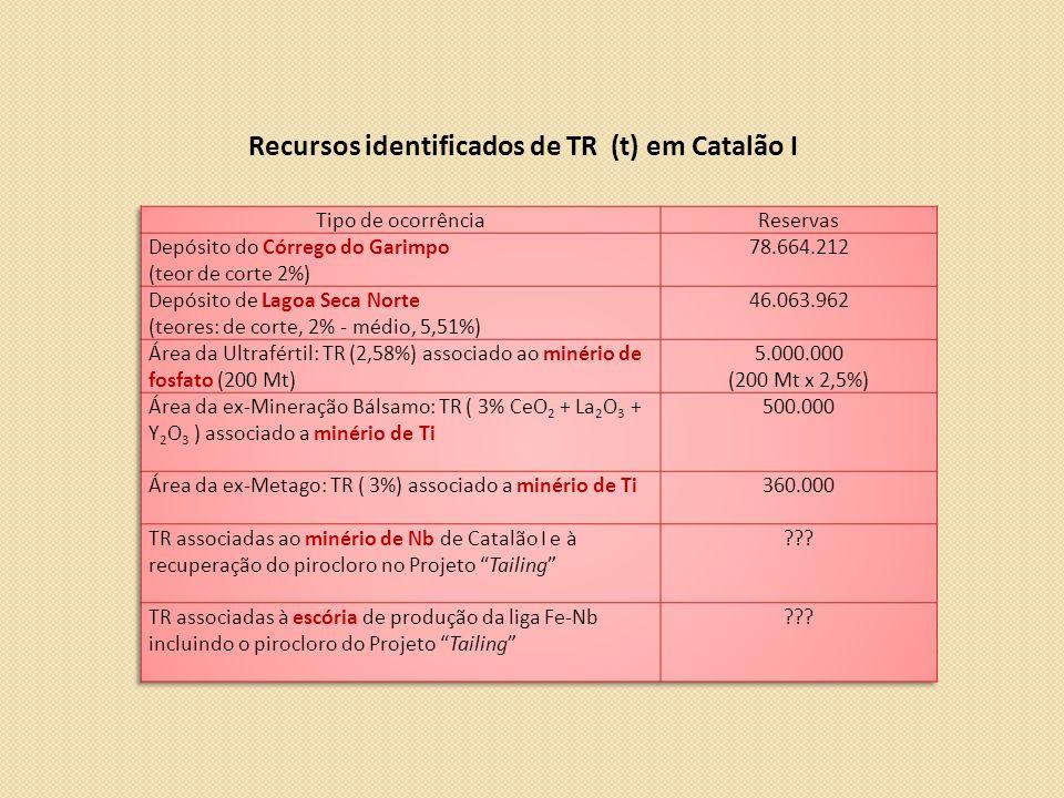 Recursos identificados de TR (t) em Catalão I