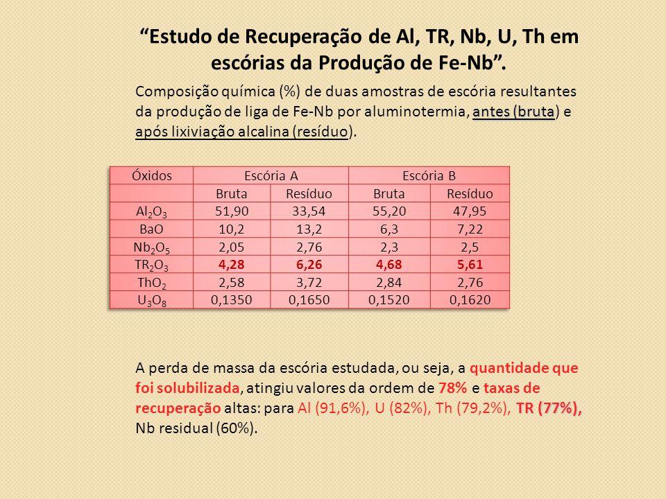 Estudo de Recuperação de Al, TR, Nb, U, Th em escórias da Produção de Fe-Nb .