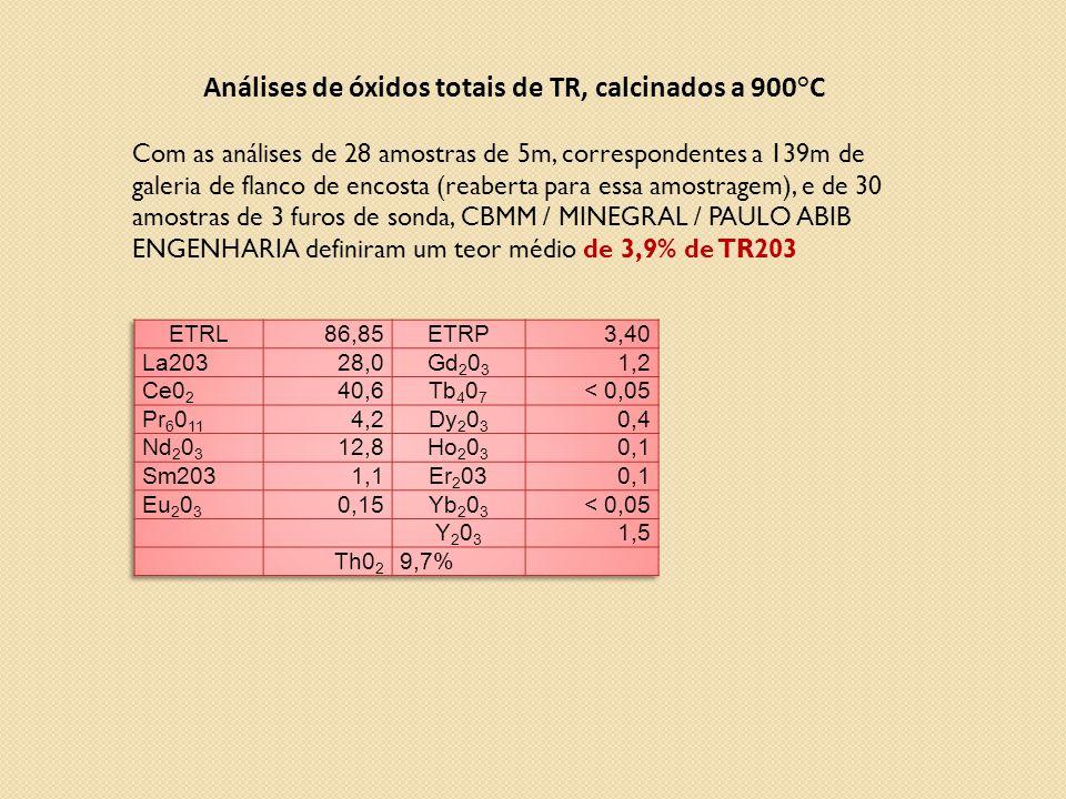 Análises de óxidos totais de TR, calcinados a 900°C Com as análises de 28 amostras de 5m, correspondentes a 139m de galeria de flanco de encosta (reaberta para essa amostragem), e de 30 amostras de 3 furos de sonda, CBMM / MINEGRAL / PAULO ABIB ENGENHARIA definiram um teor médio de 3,9% de TR203