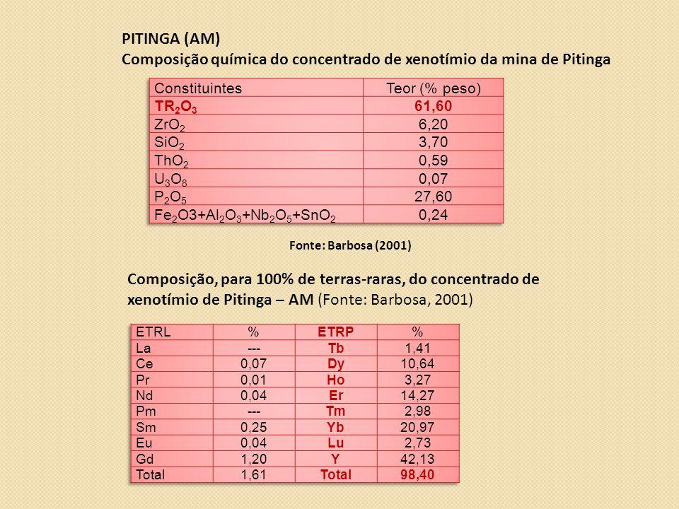 PITINGA (AM) Composição química do concentrado de xenotímio da mina de Pitinga Fonte: Barbosa (2001) Composição, para 100% de terras-raras, do concentrado de xenotímio de Pitinga – AM (Fonte: Barbosa, 2001)