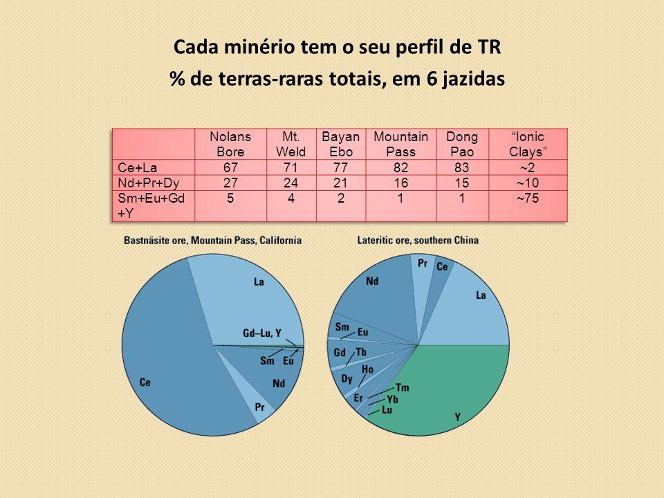 Cada minério tem o seu perfil de TR % de terras-raras totais, em 6 jazidas