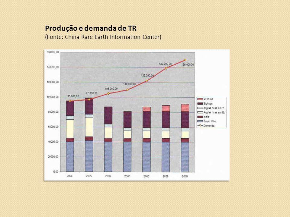 Produção e demanda de TR (Fonte: China Rare Earth Information Center)