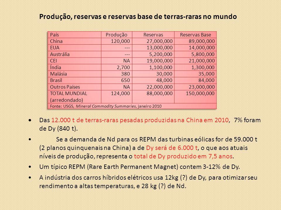 Produção, reservas e reservas base de terras-raras no mundo •Das 12.000 t de terras-raras pesadas produzidas na China em 2010, 7% foram de Dy (840 t).