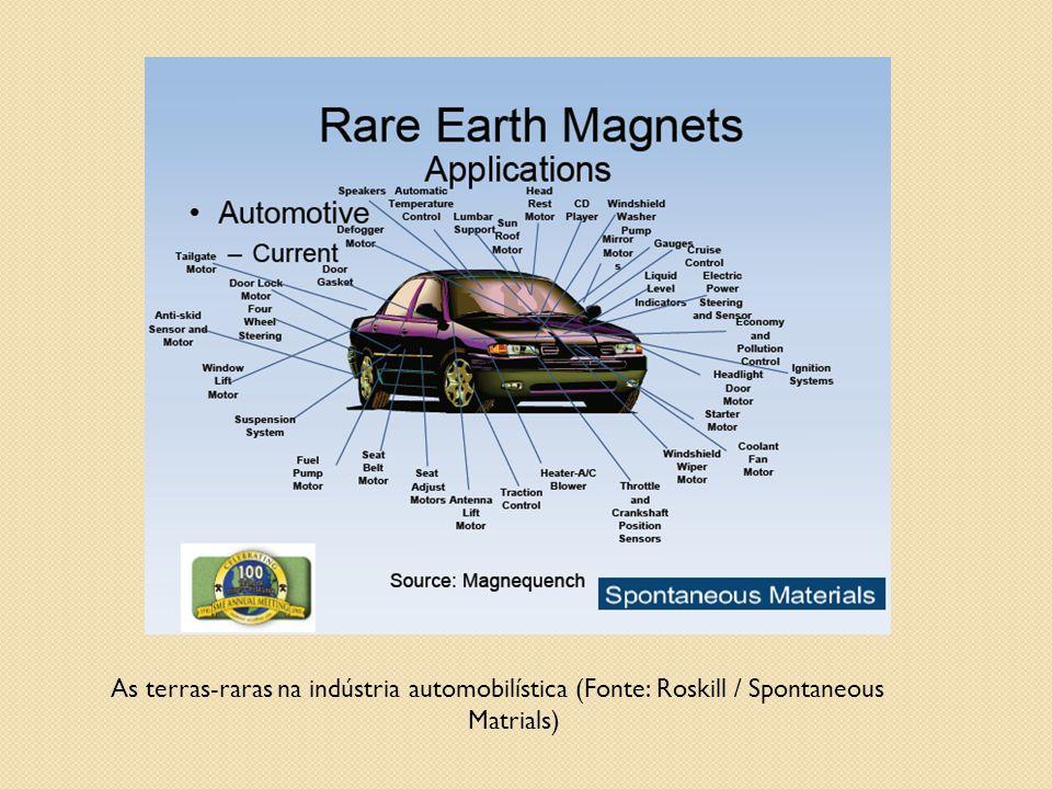 As terras-raras na indústria automobilística (Fonte: Roskill / Spontaneous Matrials)