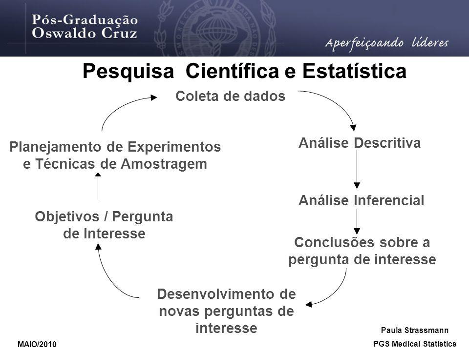 Desenvolvimento de novas perguntas de interesse Coleta de dados Pesquisa Científica e Estatística Planejamento de Experimentos e Técnicas de Amostrage
