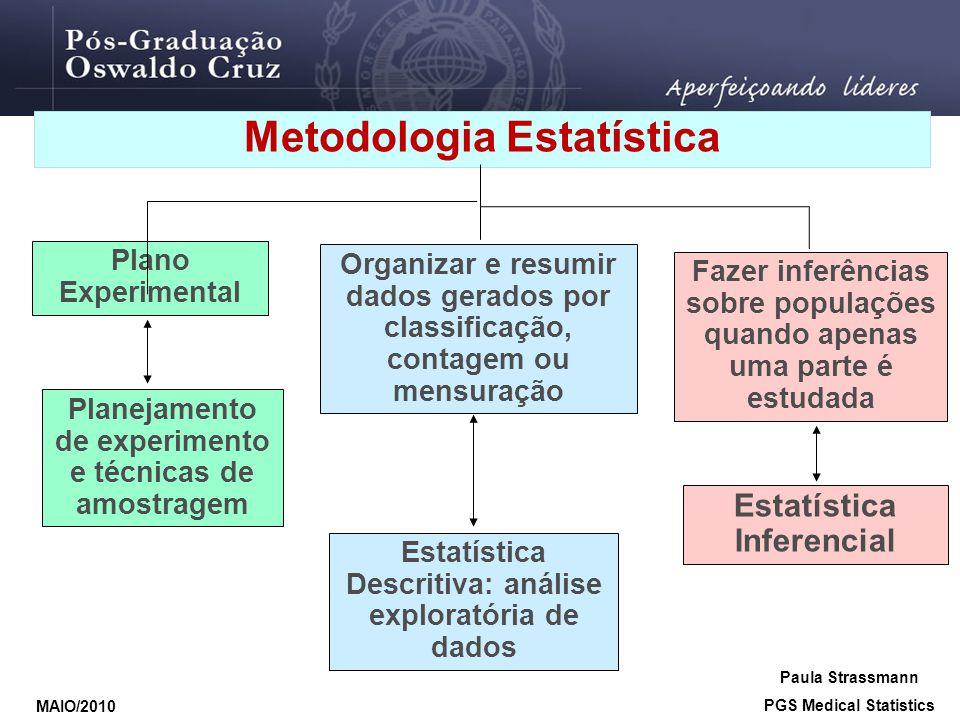 Metodologia Estatística Plano Experimental Planejamento de experimento e técnicas de amostragem Organizar e resumir dados gerados por classificação, c