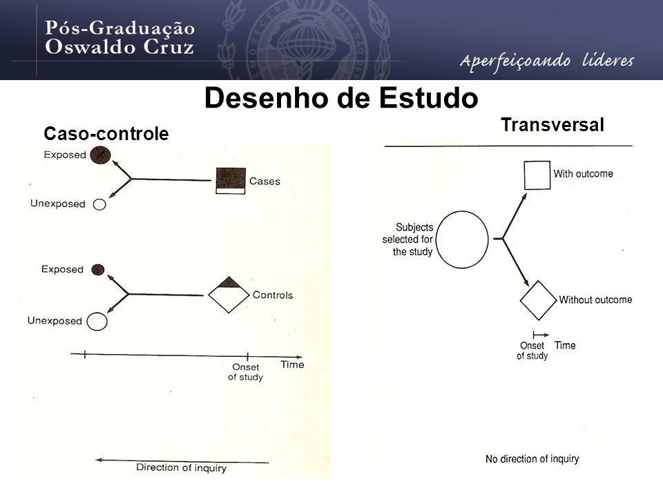 Caso-controle Transversal Desenho de Estudo