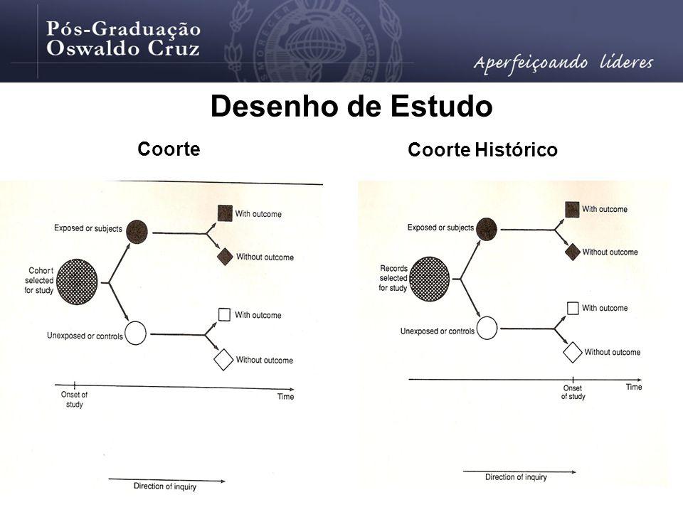 Coorte Coorte Histórico Desenho de Estudo