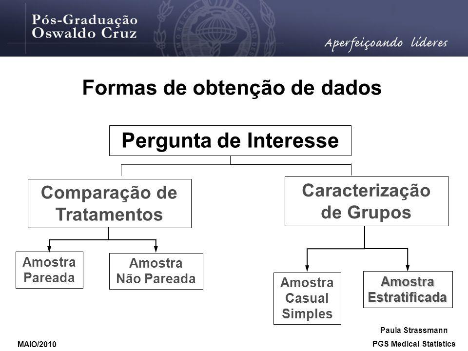 Formas de obtenção de dados Pergunta de Interesse Comparação de Tratamentos Caracterização de Grupos Amostra Casual Simples Amostra Estratificada Amos