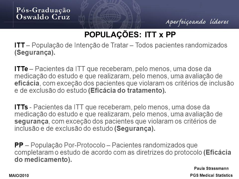 POPULAÇÕES: ITT x PP ITT – População de Intenção de Tratar – Todos pacientes randomizados (Segurança). ITTe – Pacientes da ITT que receberam, pelo men