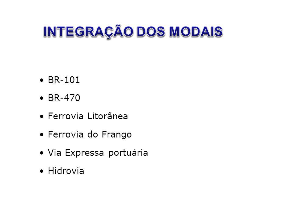 •BR-101 •BR-470 •Ferrovia Litorânea •Ferrovia do Frango •Via Expressa portuária •Hidrovia
