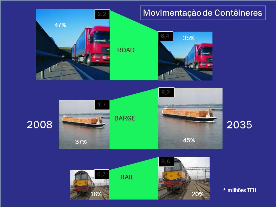 2008 2035 3,6 0,7 RAIL 1,7 8,2 BARGE 6,4 2,2 ROAD * milhões TEU 47% 35% 37% 45% 16%20% Movimentação de Contêineres