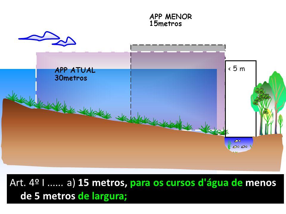 < 5 m APP MENOR 15metros APP ATUAL 30metros Art. 4º I...... a) 15 metros, para os cursos d'água de menos de 5 metros de largura;