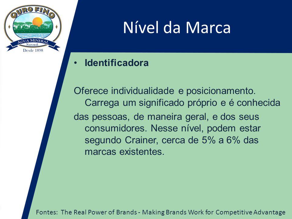 Nível da Marca •Identificadora Oferece individualidade e posicionamento.