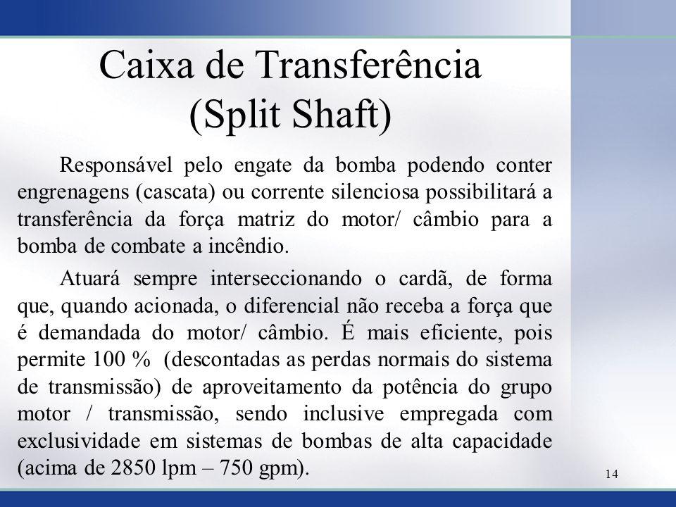 Caixa de Transferência (Split Shaft) Responsável pelo engate da bomba podendo conter engrenagens (cascata) ou corrente silenciosa possibilitará a tran
