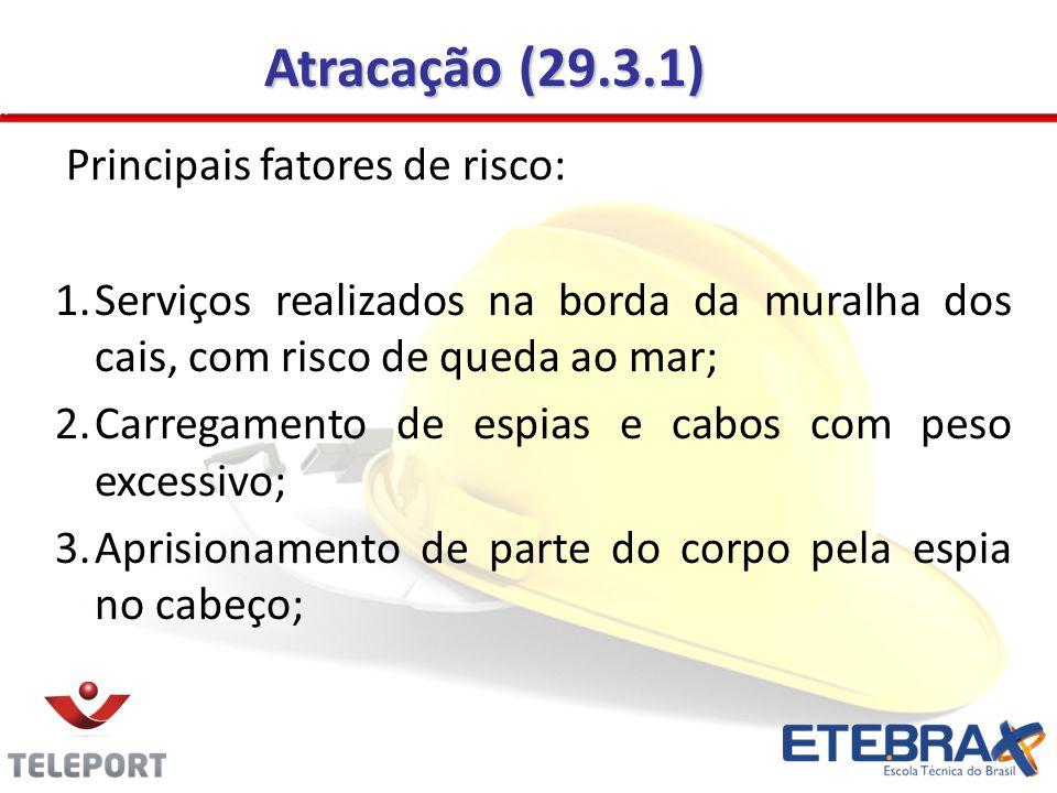 Atracação (29.3.1) Principais fatores de risco: 1.Serviços realizados na borda da muralha dos cais, com risco de queda ao mar; 2.Carregamento de espia
