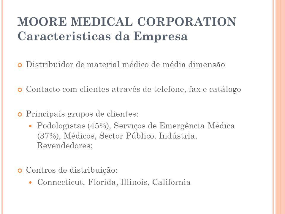 MOORE MEDICAL CORPORATION Caracteristicas da Empresa Distribuidor de material médico de média dimensão Contacto com clientes através de telefone, fax