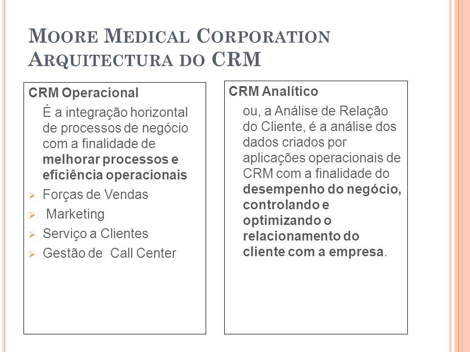 CRM Operacional É a integração horizontal de processos de negócio com a finalidade de melhorar processos e eficiência operacionais  Forças de Vendas