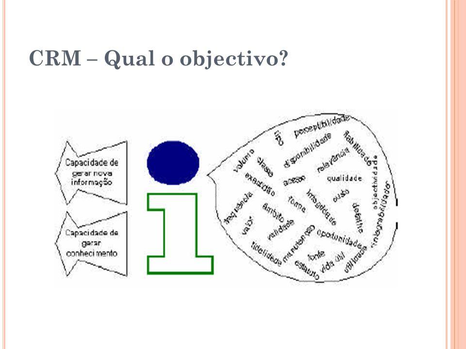 CRM – Qual o objectivo?