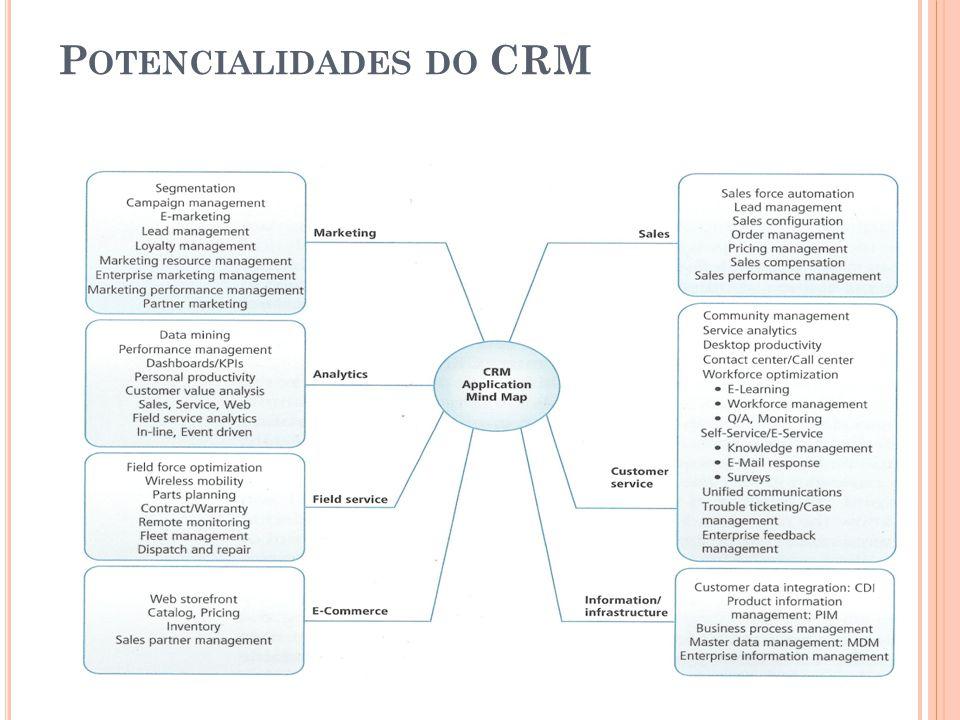 P OTENCIALIDADES DO CRM