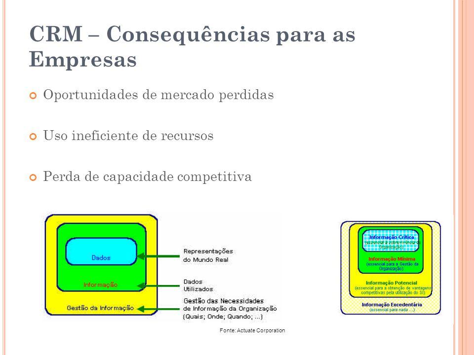 CRM – Consequências para as Empresas Oportunidades de mercado perdidas Uso ineficiente de recursos Perda de capacidade competitiva Fonte: Actuate Corp