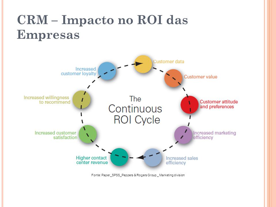 CRM – Impacto no ROI das Empresas Fonte: Paper_SPSS_Peppers & Rogers Group _ Marketing division