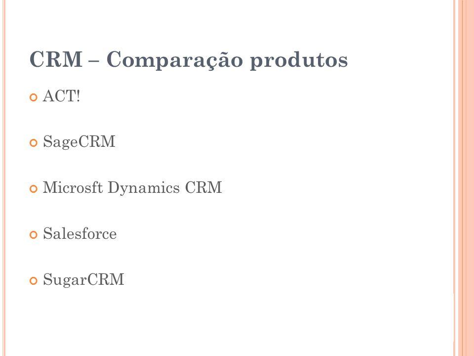 CRM – Comparação produtos ACT! SageCRM Microsft Dynamics CRM Salesforce SugarCRM