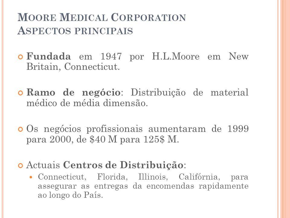 M OORE M EDICAL C ORPORATION A SPECTOS PRINCIPAIS Fundada em 1947 por H.L.Moore em New Britain, Connecticut. Ramo de negócio : Distribuição de materia
