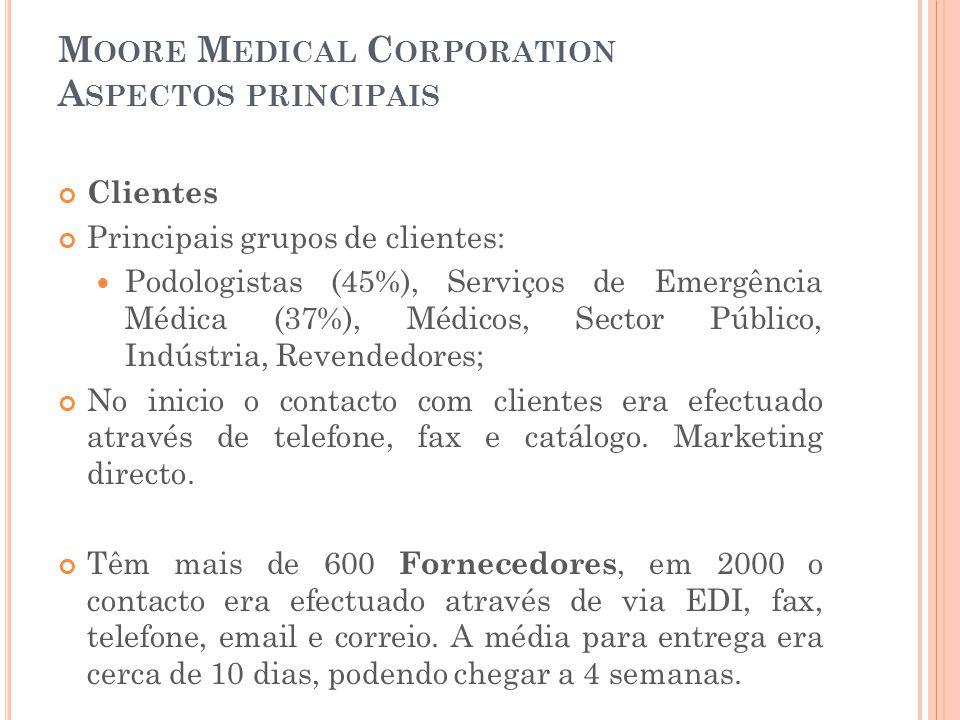 M OORE M EDICAL C ORPORATION A SPECTOS PRINCIPAIS Clientes Principais grupos de clientes:  Podologistas (45%), Serviços de Emergência Médica (37%), M